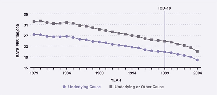Death rates declined between 1979 and 2004. This decline accelerated during the latter part of that period. Underlying-cause mortality per 100,000 decreased from 27.3 in 1979 to 17.8 in 2004. All-cause mortality per 100,000 decreased from 32.1 in 1979 to 21.0 in 2004.
