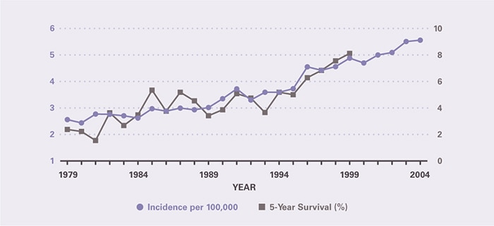 Incidence per 100,000 rose modestly from 2.56 in 1979 to 2.93 in 1988 and then more rapidly to 5.56 in 2004. Five-year survival increased from 2.38 percent in 1979 to 8.12 percent in 1999, the last year for which it could be calculated.