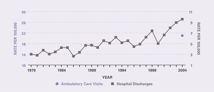 The number of ambulatory care visits during the period was too small to provide estimates, except for 2003-2005 when the rate was 21.0 per 100,000. Hospitalizations per 100,000 increased from 3.02 in 1979 to 9.58 in 2004.