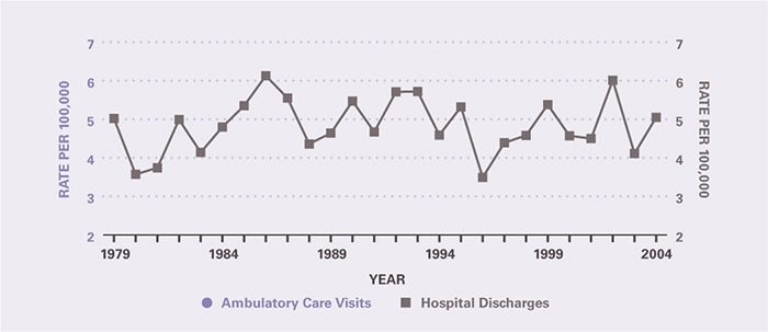 The number of ambulatory care visits during the period was too small to provide estimates. Hospitalization rates during the period were relatively constant at about 5 per 100,000.