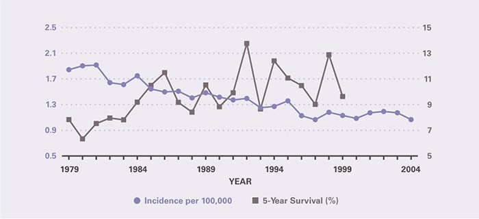 Incidence per 100,000 declined from 1.84 in 1979 to 1.07 in 1997, and was then stable through 2004. Five-year survival increased modestly from 7.84 percent in 1979 to 9.64 percent in 1999, the last year for which it could be calculated.