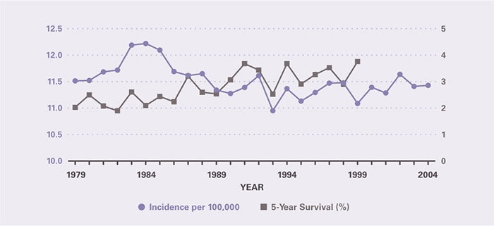 Incidence per 100,000 was relatively stable from 1979 to 2004, being essentially the same in the first and last years at 11.5. Five-year survival increased modestly from 2.03 percent in 1979 to 3.76 percent in 1999, the last year for which it could be calculated.