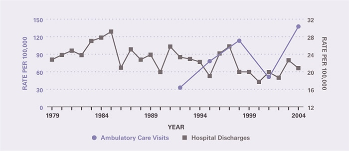 The rate of ambulatory care visits over time (age-adjusted to the 2000 U.S. population) is shown by 3-year periods (except for the first period which is 2 years), between 1992 and 2005 (beginning with 1992–1993 and ending with 2003–2005). Ambulatory care visits per 100,000 appear to have increased from 32.9 in 1992-1993 to 137 in 2003-2005. Hospitalizations per 100,000 were stable at 22.8 in 1979 and 20.8 in 2004.
