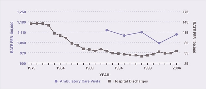 The rate of ambulatory care visits over time (age-adjusted to the 2000 U.S. population) is shown by 3-year periods (except for the first period which is 2 years), between 1992 and 2005 (beginning with 1992–1993 and ending with 2003–2005). Ambulatory care visits per 100,000 declined slightly from 1,122 in 1992–1993 to 1,093 in 2003–2005. Hospitalizations per 100,000 declined from 139 in 1979 to 52.3 in 1994, and were relatively stable through 2004 when the rate was 59.9.