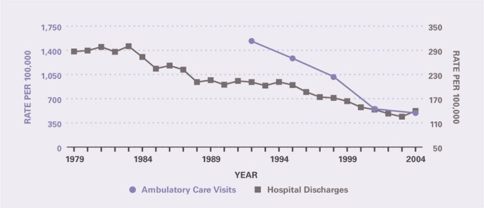 The rate of ambulatory care visits over time (age-adjusted to the 2000 U.S. population) is shown by 3-year periods (except for the first period which is 2 years), between 1992 and 2005 (beginning with 1992–1993 and ending with 2003–2005). The frequency of outpatient and inpatient care declined for peptic ulcer disease. Ambulatory care visits per 100,000 decreased from 1,535 in 1992-1993 to 493 in 2003-2005. Hospitalizations per 100,000 decreased from 287 in 1979 to 140 in 2004.