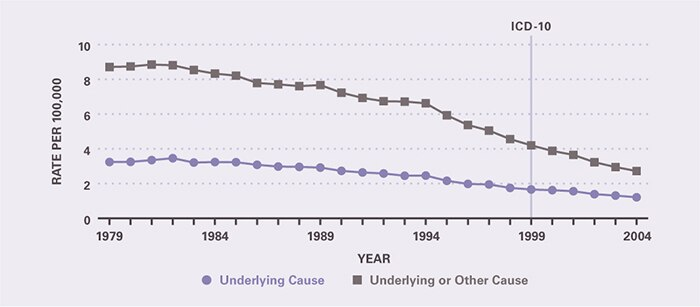 Mortality declined between 1979 and 2004. Underlying-cause mortality per 100,000 decreased from 3.24 in 1979 to 1.21 in 2004. All-cause mortality per 100,000 decreased from 8.71 in 1979 to 2.72 in 2004.