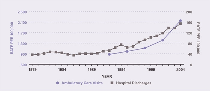 The rate of ambulatory care visits over time (age-adjusted to the 2000 U.S. population) is shown by 3-year periods (except for the first period which is 2 years), between 1992 and 2005 (beginning with 1992–1993 and ending with 2003–2005). After many years of stable rates of medical care for chronic constipation, there was a surge in both ambulatory medical care visits and hospitalizations between 1992 and 2004. Ambulatory care visits per 100,000 increased from 876 in 1992-1993 to 2,151 in 2003-2005. The hospitalization rate per 100,000 was 36.1 in 1979 and remained stable through 1992, after which it increased to 154 in 2004.