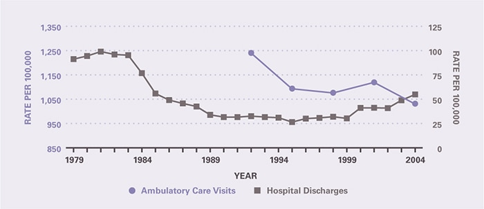 The rate of ambulatory care visits over time (age-adjusted to the 2000 U.S. population) is shown by 3-year periods (except for the first period which is 2 years), between 1992 and 2005 (beginning with 1992–1993 and ending with 2003–2005). Ambulatory care visits per 100,000 fell from 1,240 in 1992-1993 to 1,032 in 2003-2005. In contrast, rates of hospital discharges fell in the mid-1980s, leveled off through the mid-1990s, and then increased between 1999 and 2004. The hospitalization rate per 100,000 was 91.2 in 1979 and remained stable through 1983, after which it decreased to 31.6 in 1990 and remained stable until 1999, and from there it increased to 54.8 in 2004.