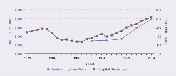 The rate of ambulatory care visits over time (age-adjusted to the 2000 U.S. population) is shown by 3-year periods (except for the first period which is 2 years), between 1992 and 2005 (beginning with 1992–1993 and ending with 2003–2005). Rates of both ambulatory care visits and hospitalizations have increased in recent years. Ambulatory care visits per 100,000 rose from 2,732 in 1992-1993 to 3,955 in 2003-2005. Hospitalizations per 100,000 decreased from 195 in 1979 to 131 in 1990 and then rose to 299 in 2004.