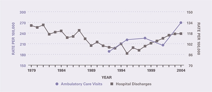 The rate of ambulatory care visits over time (age-adjusted to the 2000 U.S. population) is shown by 3-year periods (except for the first period which is 2 years), between 1992 and 2005 (beginning with 1992–1993 and ending with 2003–2005). Ambulatory care visits per 100,000 increased from 189 in 1992–1993 to 269 in 2003–2005. Hospitalizations per 100,000 declined from 129 in 1979 to 87.5 in 1995. Between 1995 and 2004, the trend reversed such that the rate increased to 117 in 2004.