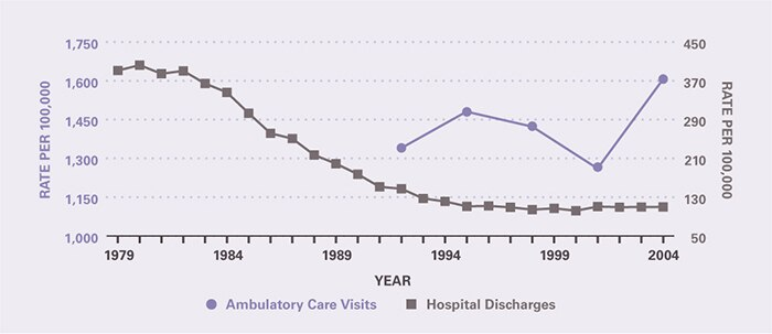 The rate of ambulatory care visits over time (age-adjusted to the 2000 U.S. population) is shown by 3-year periods (except for the first period which is 2 years), between 1992 and 2005 (beginning with 1992–1993 and ending with 2003–2005). Ambulatory care visits per 100,000 increased from 1,340 in 1992-1993 to 1,607 in 2003-2005. The rate of hospitalization has declined substantially, largely over a 10-year period between 1983 and 1993. Hospitalizations per 100,000 decreased from 391 in 1979 to 111 in 1995 and then remained stable through 2004 when the rate was 110.