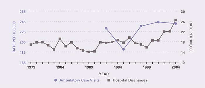 The rate of ambulatory care visits over time (age-adjusted to the 2000 U.S. population) is shown by 3-year periods (except for the first period which is 2 years), between 1992 and 2005 (beginning with 1992–1993 and ending with 2003–2005). Ambulatory care visits per 100,000 increased from 231 in 1992–1993 to 241 in 2003–2005 (with a dip to 190 in 1994-1996). The hospitalization rate per 100,000 was 16.9 in 1979 and remained relatively stable for many years until 1999, but then increased to 26.5 in 2004.