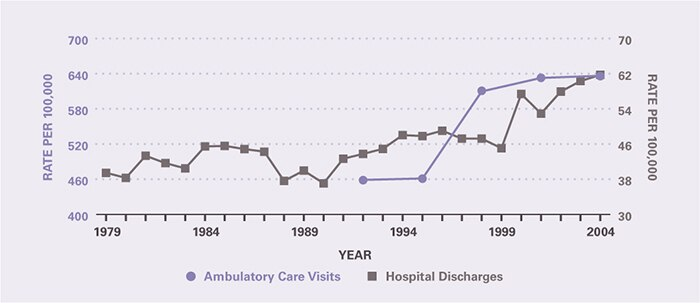 The rate of ambulatory care visits over time (age-adjusted to the 2000 U.S. population) is shown by 3-year periods (except for the first period which is 2 years), between 1992 and 2005 (beginning with 1992–1993 and ending with 2003–2005). Ambulatory care visits per 100,000 increased from 458 in 1992–1993 to 636 in 2003–2005. The hospitalization rate per 100,000 was 39.4 in 1979 and remained relatively stable through 1990, after which it increased to 61.7 in 2004.