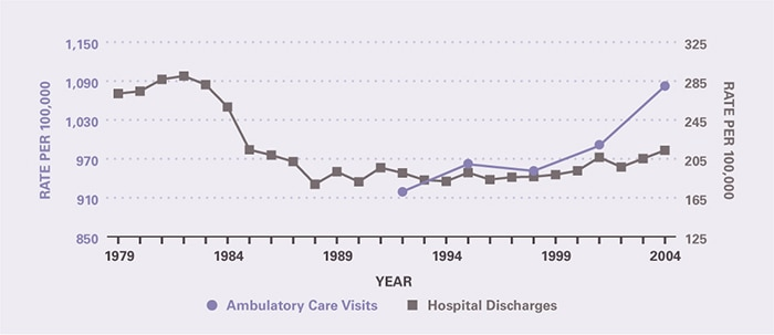 The rate of ambulatory care visits over time (age-adjusted to the 2000 U.S. population) is shown by 3-year periods (except for the first period which is 2 years), between 1992 and 2005 (beginning with 1992–1993 and ending with 2003–2005). Ambulatory care visits per 100,000 increased from 919 in 1992–1993 to 1,082 in 2003–2005. Hospitalizations per 100,000 declined from 272 in 1979 to 179 in 1988. There was minimal change until the end of the 1990s when rates began to increase slightly to 214 in 2004.