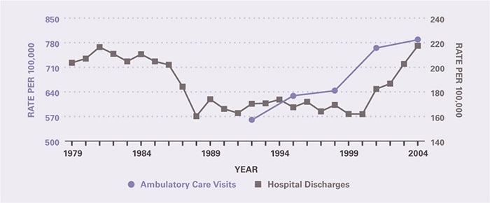 The rate of ambulatory care visits over time (age-adjusted to the 2000 U.S. population) is shown by 3-year periods (except for the first period which is 2 years), between 1992 and 2005 (beginning with 1992–1993 and ending with 2003–2005). Ambulatory care visits per 100,000 increased from 560 in 1992–1993 to 789 in 2003–2005. Hospitalizations per 100,000 fell from 204 in 1979 to 160 in 1988. They remained relatively stable through 2000, after which they increased to 217 in 2004.