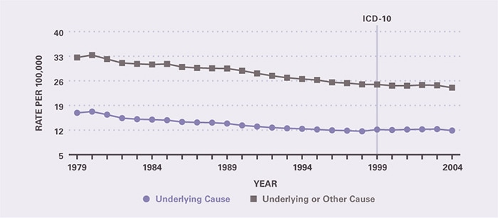 Mortality declined slowly but steadily between 1979 and 2004. Underlying-cause mortality per 100,000 decreased from 16.9 in 1979 to 11.9 in 2004. All-cause mortality per 100,000 decreased from 32.6 in 1979 to 24.0 in 2004.