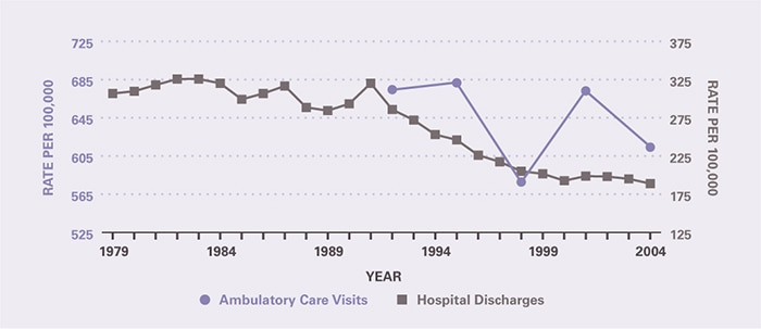 The rate of ambulatory care visits over time (age-adjusted to the 2000 U.S. population) is shown by 3-year periods (except for the first period which is 2 years), between 1992 and 2005 (beginning with 1992–1993 and ending with 2003–2005). Ambulatory care visits per 100,000 were relatively stable from 1992-1993 when they were 675 through 2003-2005 when they were 614. The hospitalization rate per 100,000 was 307 in 1979 and was relatively stable through 1991, after which it dropped to 189 in 2004.