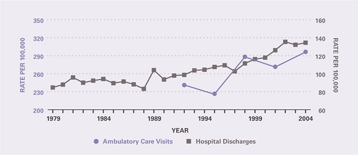 The rate of ambulatory care visits over time (age-adjusted to the 2000 U.S. population) is shown by 3-year periods (except for the first period which is 2 years), between 1992 and 2005 (beginning with 1992–1993 and ending with 2003–2005). Ambulatory care visits per 100,000 increased from 241 in 1992-1993 to 296 in 2003-2005. The hospitalization rate per 100,000 was 84.7 in 1979 and was relatively stable through 1988, after which it increased to 134 in 2004.