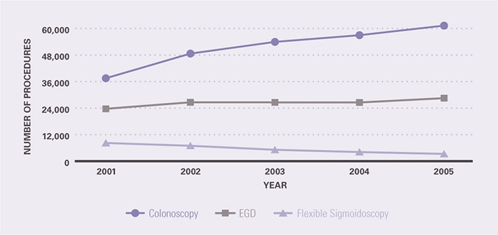 The number of procedures is shown for colonoscopy, EGD, and flexible sigmoidoscopy. The number of colonoscopies increased from 37,510 in 2001 to 61,301 in 2005. The number of sigmoidoscopies decreased from 8,243 in 2001 to 3,301 in 2005. The number of EGDs increased from 23,695 in 2001 to 28,505 in 2005.
