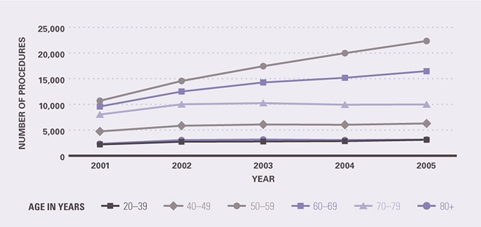 The growth in colonoscopy from 2001–2005 was concentrated among persons aged 50-59 years and to a lesser extent, among 60–69 year olds. The number of colonoscopies among other age groups changed little. The number of colonoscopies increased between 2001 and 2005 as follows: among 50-59 year olds, from 10,695 to 22,342; among 60-69 year olds, from 9,581 to 16,472; among 70-79 year olds, from 8,015 to 9,984; among 40-49 year olds, from 4,729 to 6,276; among 80+ year olds, from 2,315 to 3,135; and among 20-39 year olds, from 2,175 to 3,092.