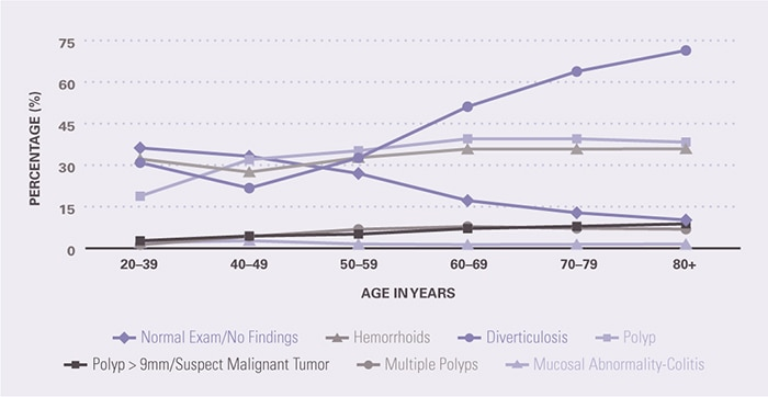 Diverticulosis, the most common finding, steadily increased in prevalence from age 50-59 years to age 80 years and older. Increasing in prevalence with age, but not as quickly as diverticulosis, were polyps of all sizes and number, and hemorrhoids. The prevalence of diverticulosis was 30.9 percent among 20-39 year olds and remained relatively stable through age 50-59 years when it was 32.6 percent; it then increased to 71.4 percent at age 80 years and older. The prevalence of a polyp increased from 18.8 percent among 20-39 year olds to 38.3 percent among 80+ year olds. The prevalence of hemorrhoids increased from 32.2 percent among 20-39 year olds to 35.9 percent among 80+ year olds. The prevalence of normal examinations fell from 36.2 percent at age 20–39 years to 10.2 percent at 80 years and above. The prevalence of a polyp >9 mm/suspect malignant tumor increased from 2.7 percent among 20-39 year olds to 8.8 percent among 80+ year olds, while that of multiple polyps increased from 1.3 percent among 20-39 year olds to 6.9 percent among 80+ year olds. The prevalence of a diagnosis of mucosal abnormality-colitis was low, ranging from 1.3 at age 60-69 years to 2.7 at age 40-49 years.