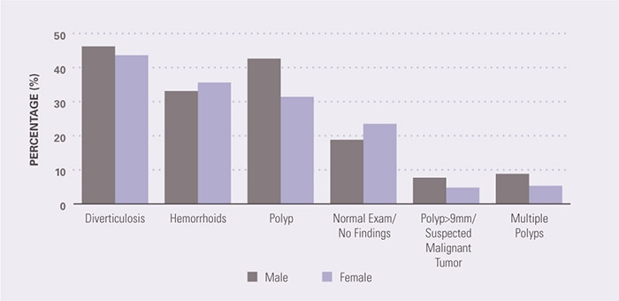 There was a higher prevalence of polyps among men than women at routine risk, but no other particular differences by sex. The prevalence for men and women, respectively, was as follows: for diverticulosis, 46% and 44%; for hemorrhoids, 33% and 36%; for a polyp, 43% and 31%; for normal exam/no findings, 19% and 24%; for a polyp >9mm/suspected malignant tumor, 8% and 5%; and for multiple polyps, 9% and 5%.