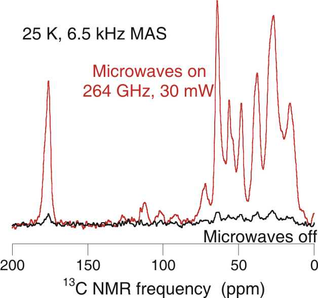 Photo of a chart comparing the 13C NMR signal from melittin peptide for microwaves on and off