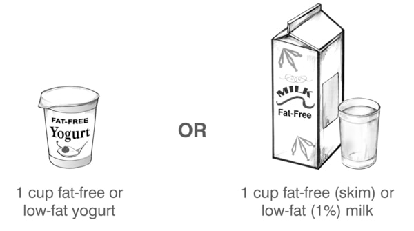 Drawings of examples of one serving of milk: 1 cup of fat-free or low-fat yogurt or 1 cup of fat-free, also called skim, or low-fat, also called 1 percent, milk.