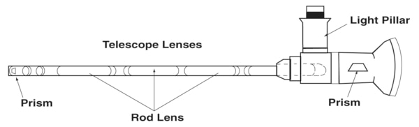 Drawing of a cystoscope with labels pointing to two prisms, rod lens, telescope lenses, and a light pillar.