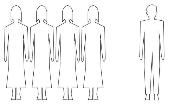 Bar graph of the outlines of female and male figures and the outline of one male figure.