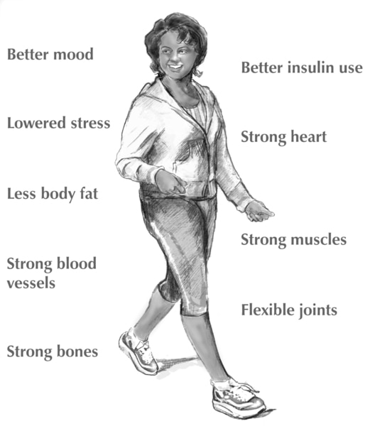 Drawing of woman walking with the benefits of physical activity in the background.