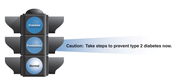 Drawing of a stoplight with the words Caution: Take steps to prevent type 2 diabetes now.