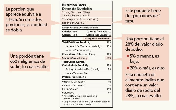 Ejemplo de una etiqueta de información nutricional que muestra un valor del porcentaje diario de 5 por ciento de sodio por porción.