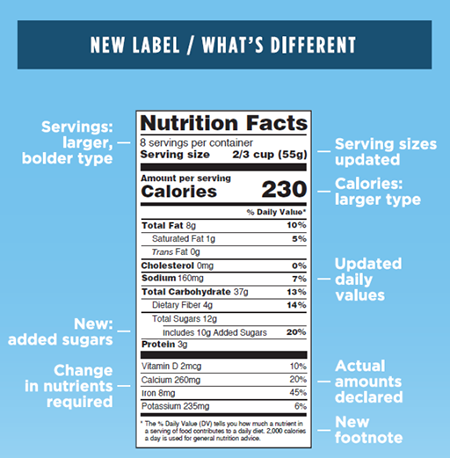 """Graphic of """"Nutrition Facts"""" label and how it's different from previous label"""